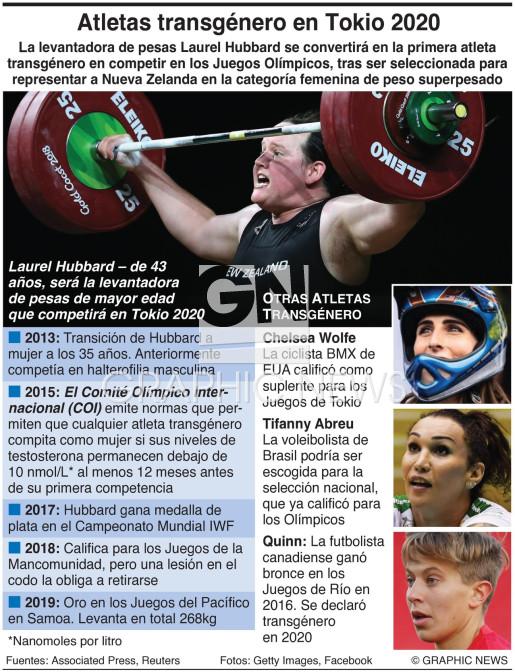 Atletas olímpicas transgénero infographic