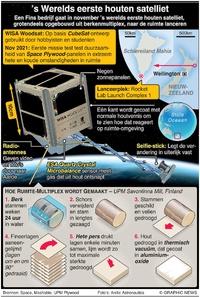 RUIMTEVAART: 's Werelds eerste houten satelliet infographic