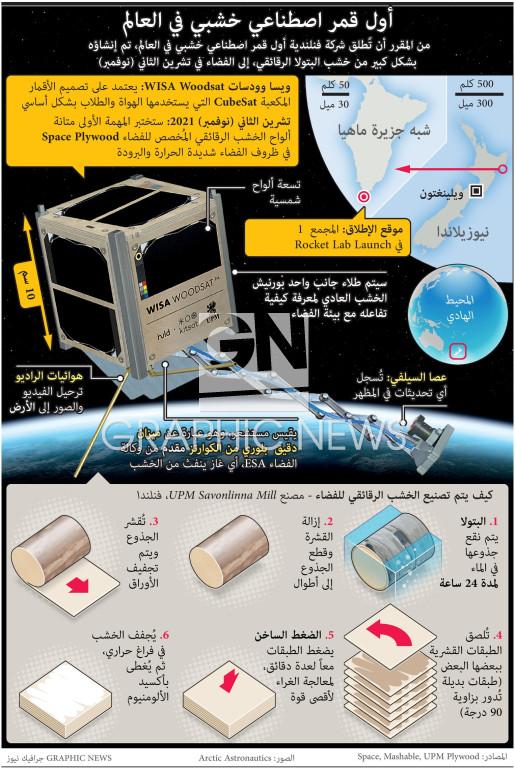 World's first wooden satellite infographic