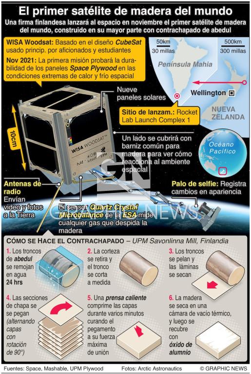 Primer satélite de madera del mundo infographic