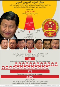POLITICS: Structure of China's CCP infographic