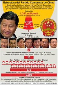 POLÍTICA: Estructura del Partido Comunista de China infographic