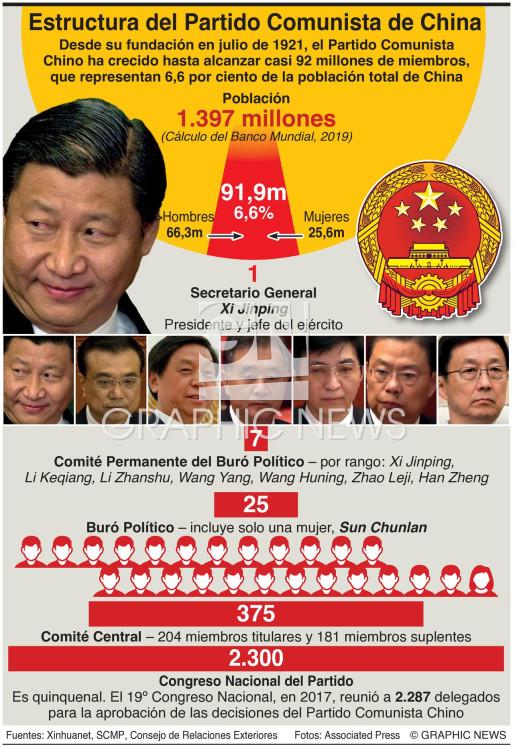 Estructura del Partido Comunista de China infographic