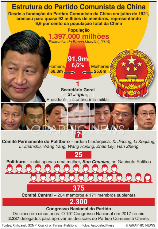 Estrutura do PC da China infographic