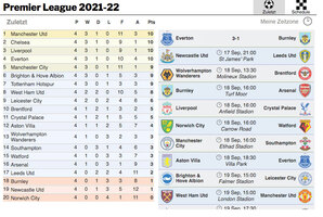 FUSSBALL: English Premier League Guide 2021-22 interactive (1) infographic