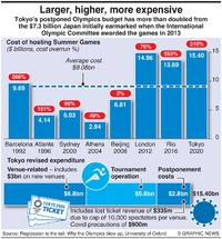 BUSINESS: Tokyo Olympic costs infographic
