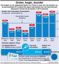 BUSINESS: Kosten van de Spelen Tokyo infographic