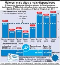 NEGÓCIOS: Custos dos Jogos Olímpicos de Tóquio infographic