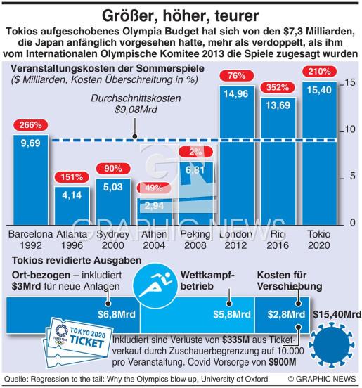 Kosten Tokio Olympische Spiele infographic