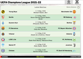 FUSSBALL: UEFA Champions League guide 2021-22 interactive (3) infographic
