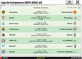 SOCCER: Guía de la Liga de Campeones UEFA 2021-22 Interactivo (3) infographic