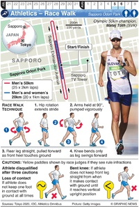 TOKYO 2020: Olympic Race Walk infographic