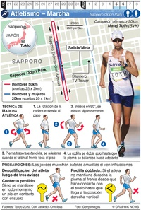 TOKIO 2020: Marcha Atlética Olímpica infographic