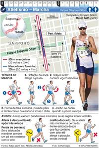 TÓQUIO 2020: Marcha Olímpica infographic