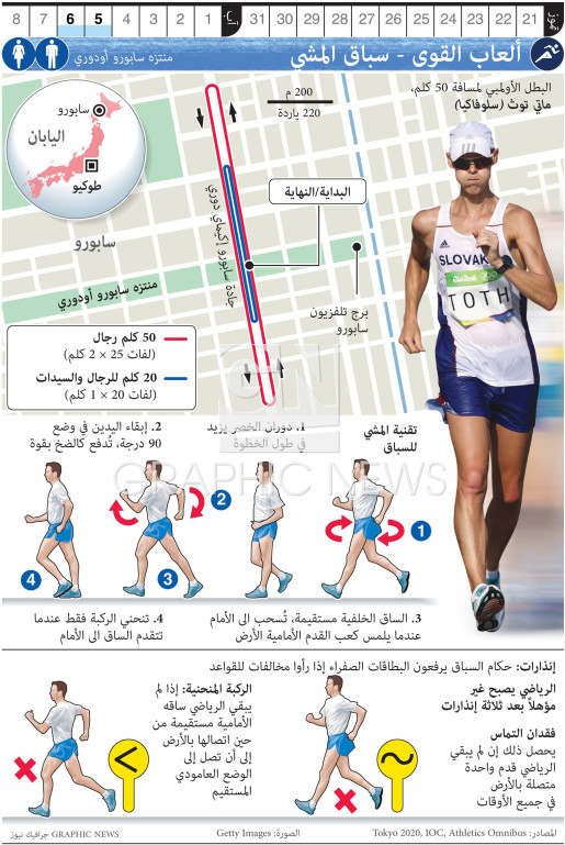 Olympic Race Walk infographic