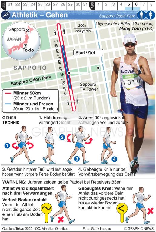 Olympisches Gehen infographic