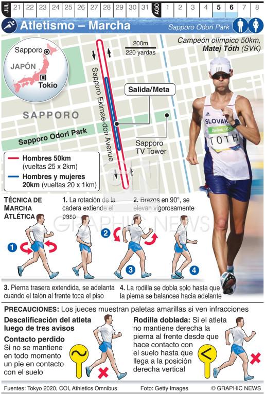 Marcha Atlética Olímpica infographic