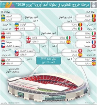 SOCCER: UEFA Euro 2020 knockout stage (2) infographic