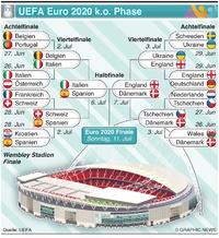 FUSSBALL: UEFA Euro 2020 knockout Phase infographic