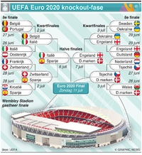 VOETBAL: UEFA Euro 2020 knockout-fase infographic