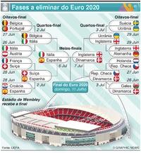 FUTEBOL: Fase a eliminar do Euro 2020 infographic