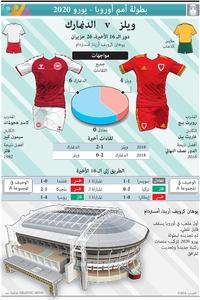 كرة قدم: بطولة أمم أوروبا - يورو 2020 - نظرة على دور الـ 16 الأخيرة - ويلز -- الدنمارك infographic