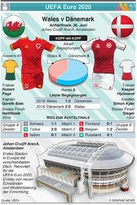 FUSSBALL: UEFA Euro 2020 Achtelfinale Vorschau: Wales v Denmark infographic