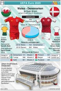 VOETBAL: UEFA Euro 2020 preview 8e finale: Wales - Denemarken infographic