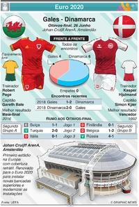 FUTEBOL: Euro 2020 - Antevisão dos Oitavos-final: Gales - Dinamarca infographic