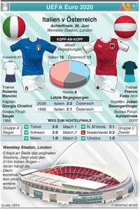 FUSSBALL: UEFA Euro 2020 Vorschau Achtelfinale: Italien gegen Österreich infographic