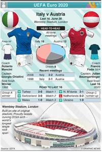 SOCCER: UEFA Euro 2020 Last 16 preview: Italy v Austria infographic