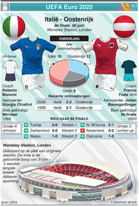 VOETBAL: UEFA Euro 2020 preview 8e finale: Italië - Oostenrijk infographic