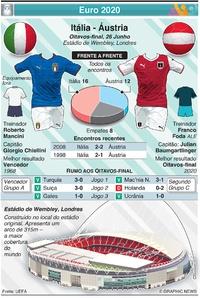 FUTEBOL: Euro 2020 - Antevisão dos Oitavos-final: Itália - Áustria infographic