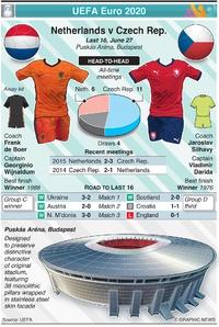 SOCCER: UEFA Euro 2020 Last 16 preview: Netherlands v Czech Republic infographic