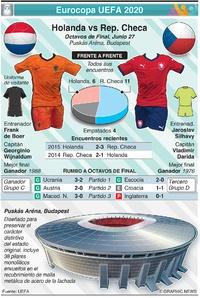 SOCCER: Previo de Octavos de Final de la Eurocopa UEFA 2020: Holanda vs Rep. Checa infographic