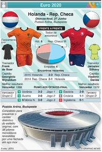 FUTEBOL: Euro 2020 - Antevisão dos Oitavos-final: Holanda - Rep. Checa infographic