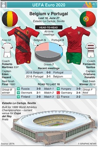 SOCCER: UEFA Euro 2020 Last 16 preview: Belgium v Portugal infographic