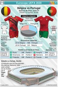 SOCCER: Previo de Octavos de Final de la Eurocopa UEFA 2020: Bélgica vs Portugal infographic