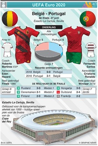 VOETBAL: UEFA Euro 2020 preview 8e finale: België - Portugal infographic
