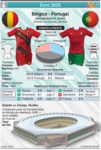FUTEBOL: Euro 2020 - Antevisão dos Oitavos de final: Bélgica - Portugal infographic