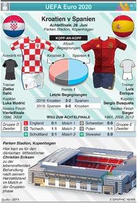 FUSSBALL: UEFA Euro 2020 Achtelfinal Vorschau: Kroatien v Spanien infographic