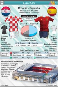 FUTEBOL: Euro 2020 - Antevisão dos Oitavos de final: Croácia- França infographic