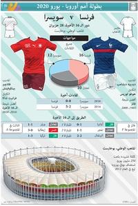 SOCCER: UEFA Euro 2020 Last 16 preview: France v Switzerland infographic