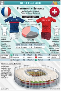 FUSSBALL: UEFA Euro 2020 Achtelfinale Vorschau: Frankreich v Schweiz infographic