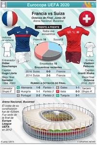 SOCCER: Previo de Octavos de Final de la Eurocopa UEFA 2020: Francia vs Suiza infographic