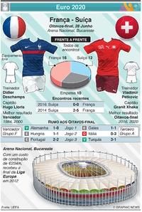 FUTEBOL: Euro 2020 - Antevisão dos Oitavos de final: França - Suíça infographic