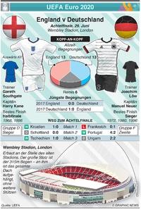 FUSSBALL: UEFA Euro 2020 Achtelfinale Vorschau: England v Deutschland infographic