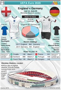 SOCCER: UEFA Euro 2020 Last 16 preview: England v Germany infographic
