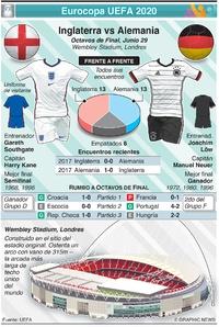 SOCCER: Previo de Octavos de Final de la Eurocopa UEFA 2020: Inglaterra vs Alemania infographic