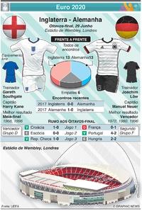 FUTEBOL: Euro 2020 - Antevisão dos Oitavos de final: Inglaterra - Alemanha infographic